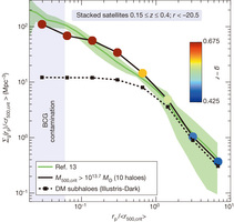 Projected number density profile of satellite galaxies in galaxy clusters