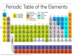 The classic Periodic Table organizes the chemical elements according to the number of protons that each has in its atomic nucleus.